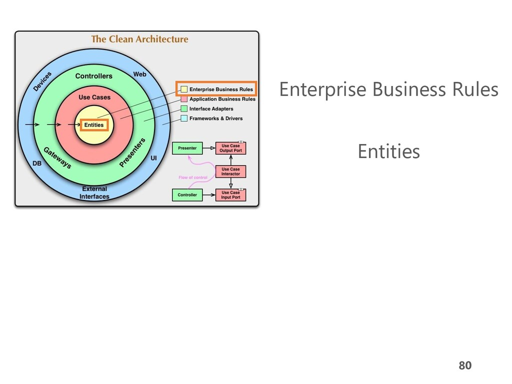 80 Enterprise Business Rules Entities