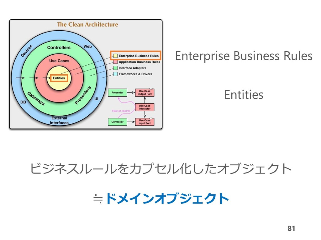 81 Enterprise Business Rules Entities ビジネスルールをカ...