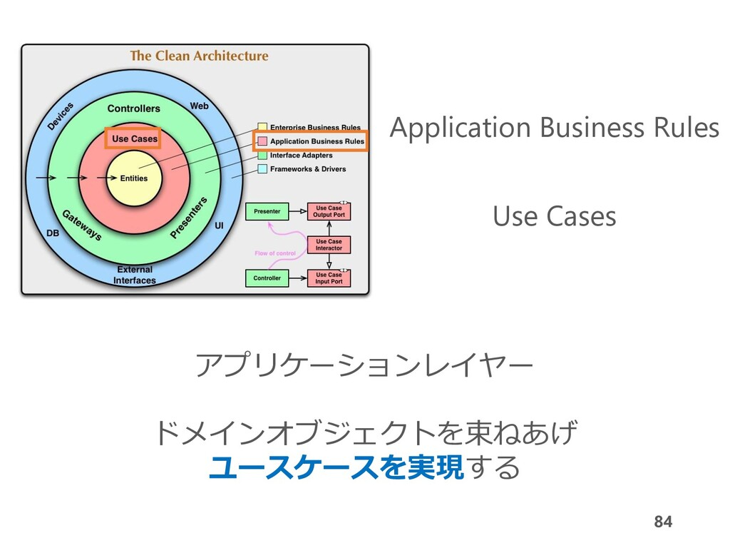 84 Application Business Rules Use Cases アプリケーショ...