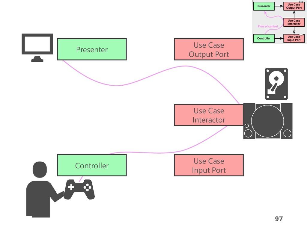97 Controller Presenter Use Case Interactor Use...