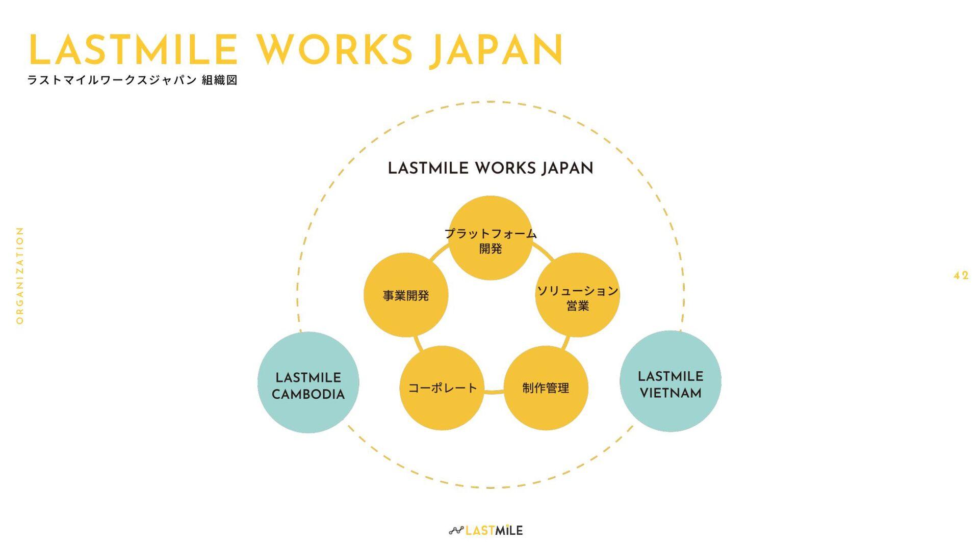 4 2 O R G A N I Z A T I O N LASTMILE WORKS JAPAN