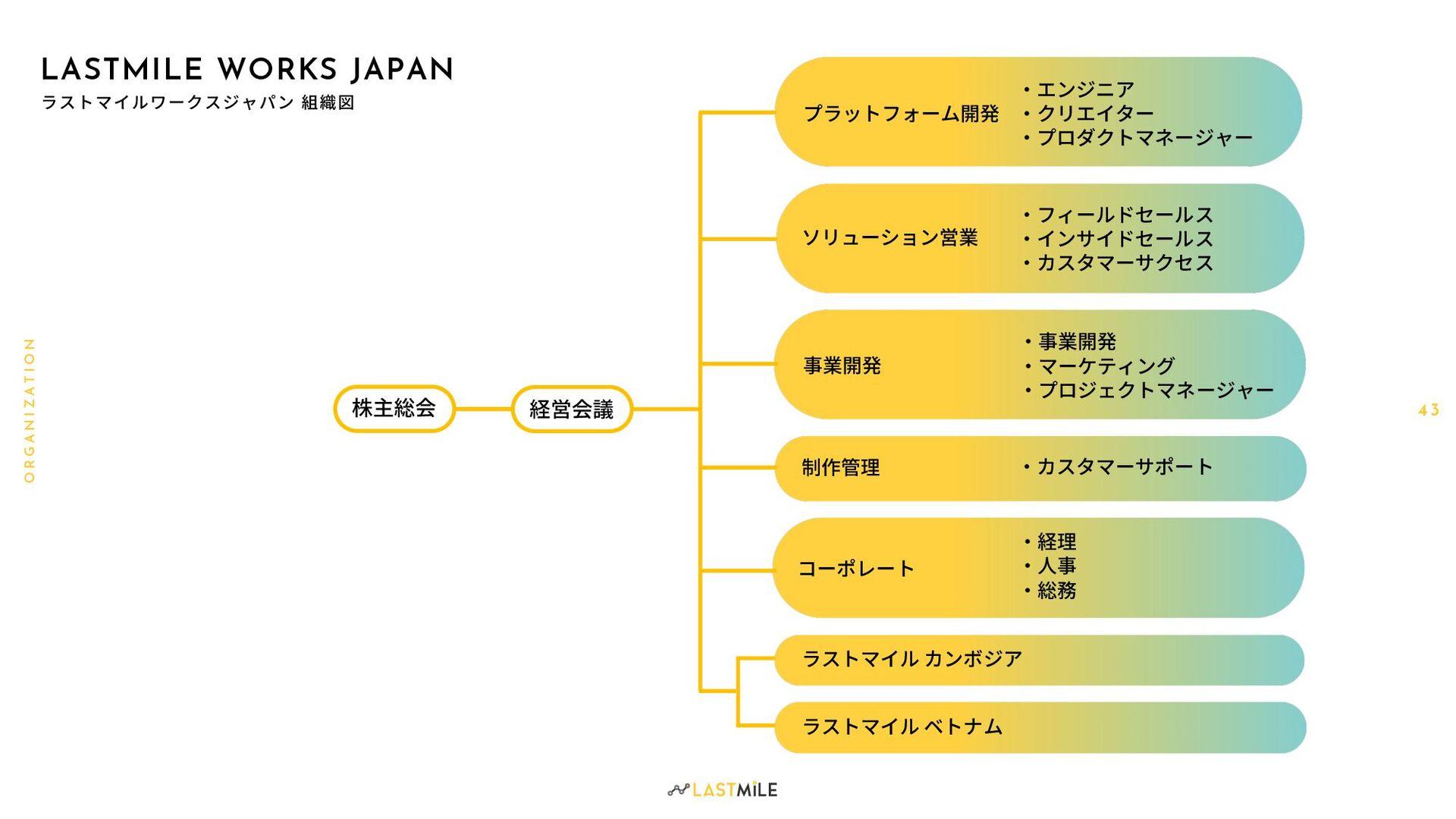 4 3 O R G A N I Z A T I O N LASTMILE WORKS JAPAN