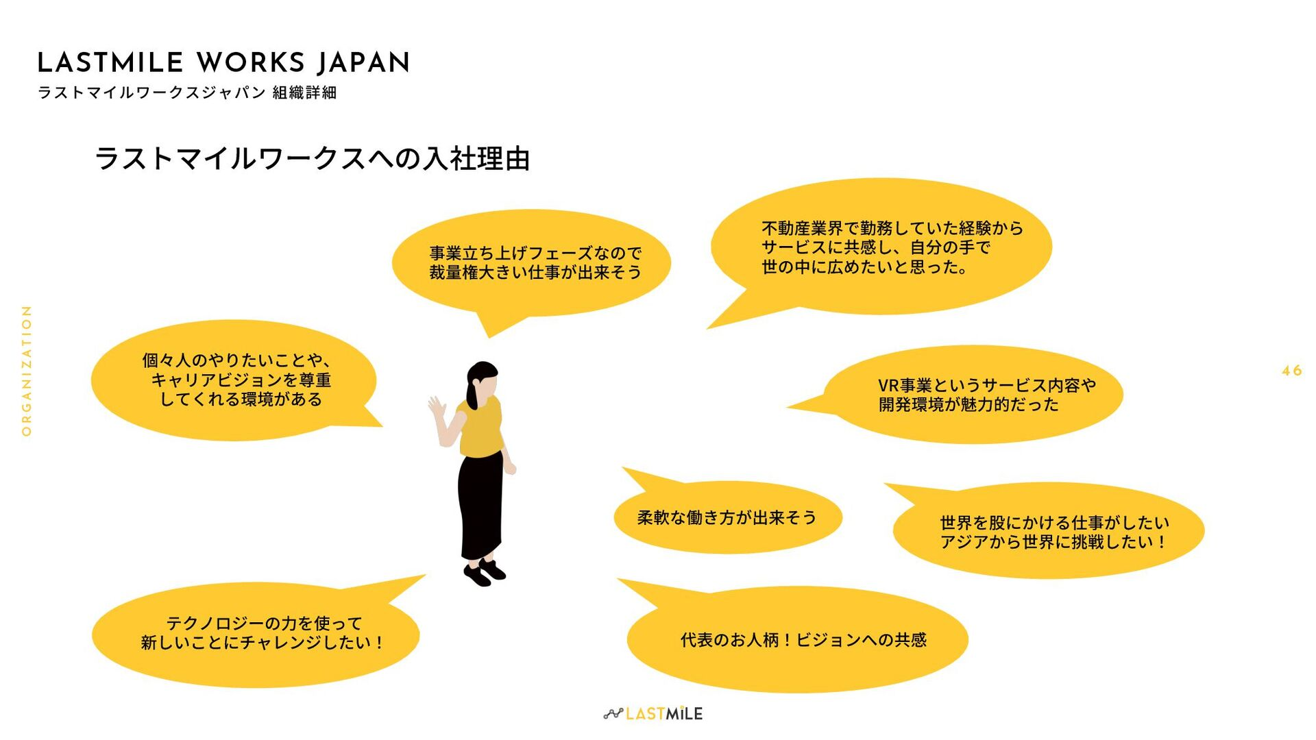 4 6 O R G A N I Z A T I O N LASTMILE WORKS JAPAN