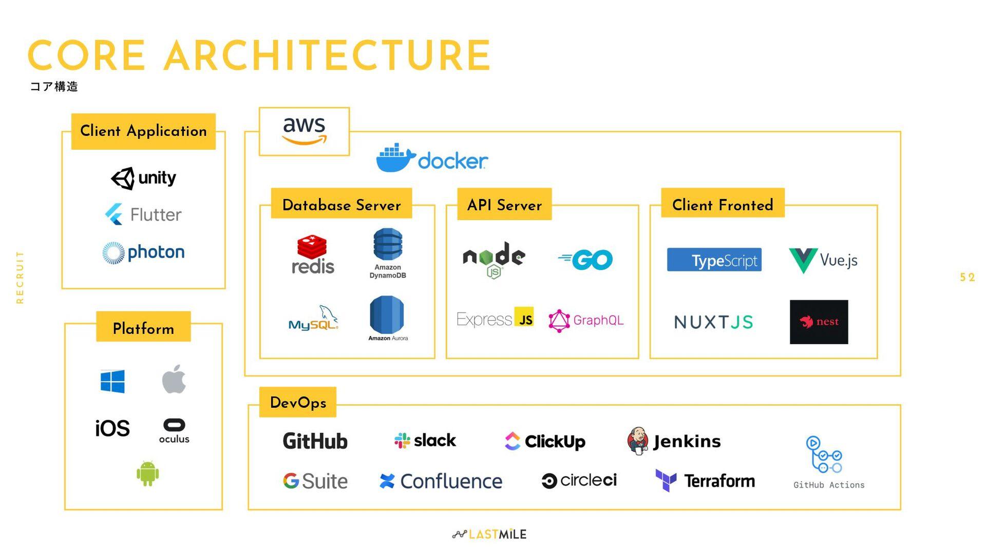 R E C R U I T CORE ARCHITECTURE Platform Client...