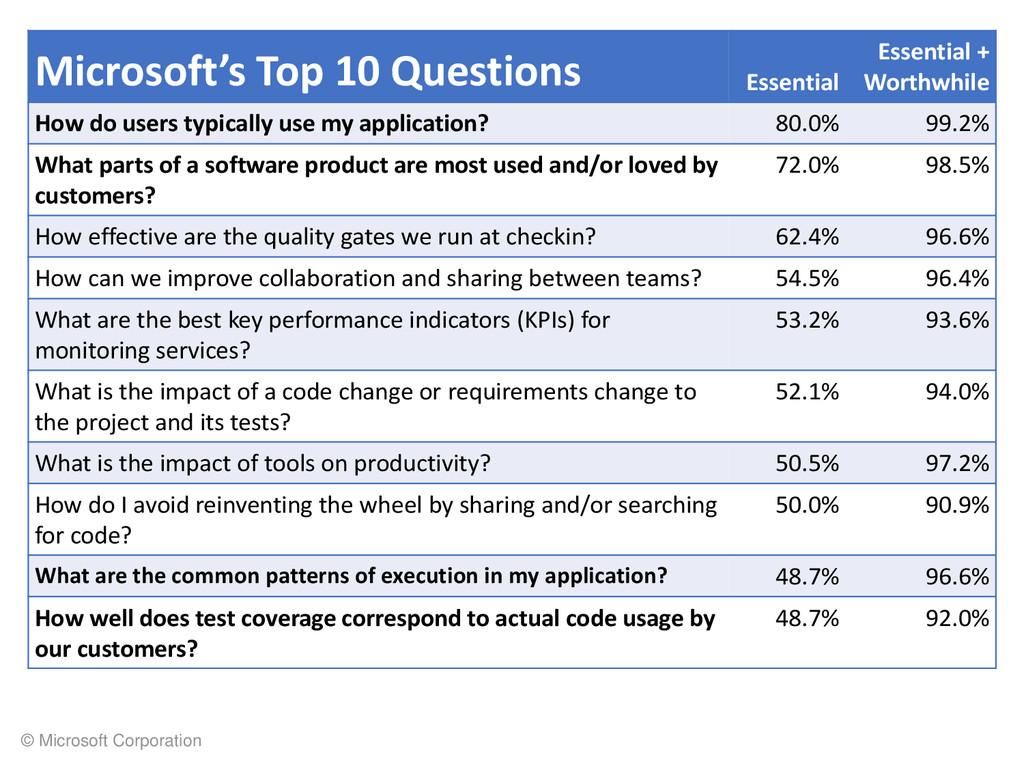 © Microsoft Corporation Microsoft's Top 10 Ques...