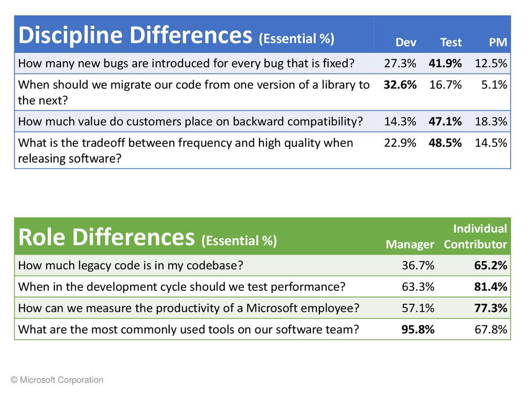 © Microsoft Corporation Discipline Differences ...