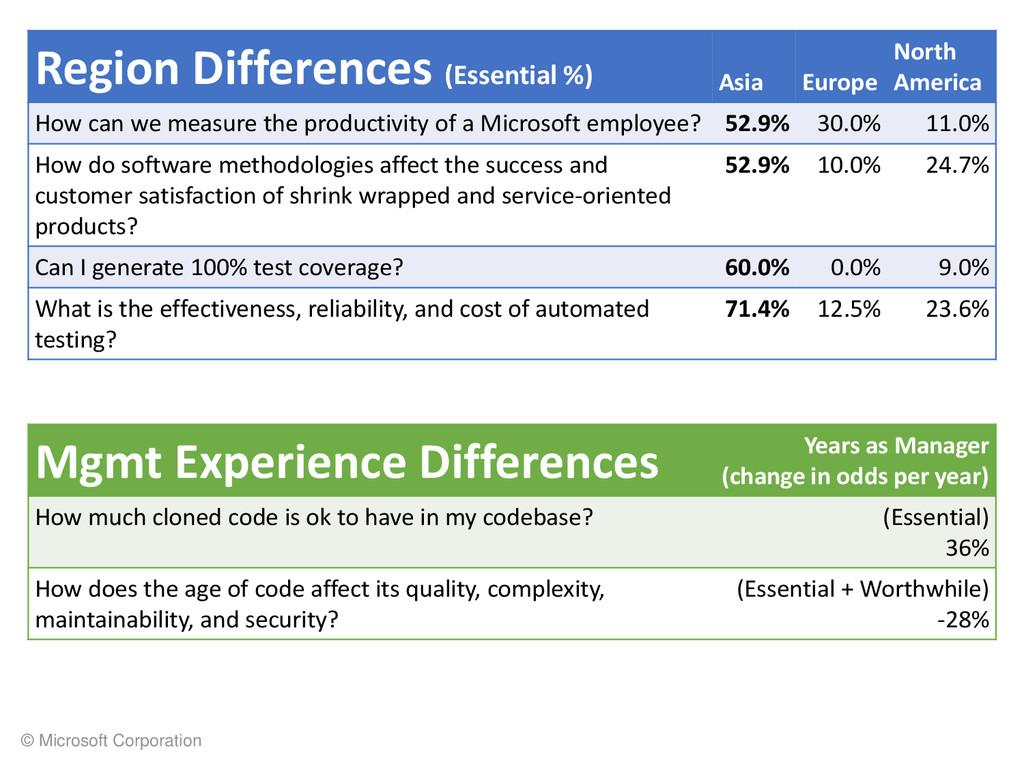 © Microsoft Corporation Region Differences (Ess...
