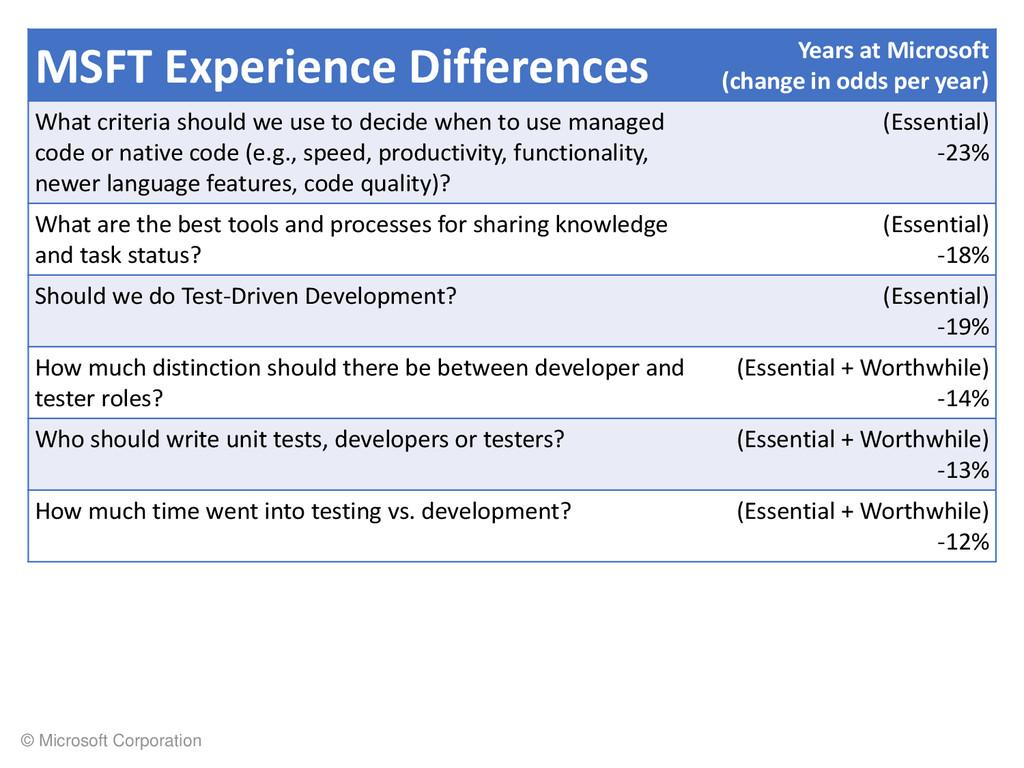 © Microsoft Corporation MSFT Experience Differe...