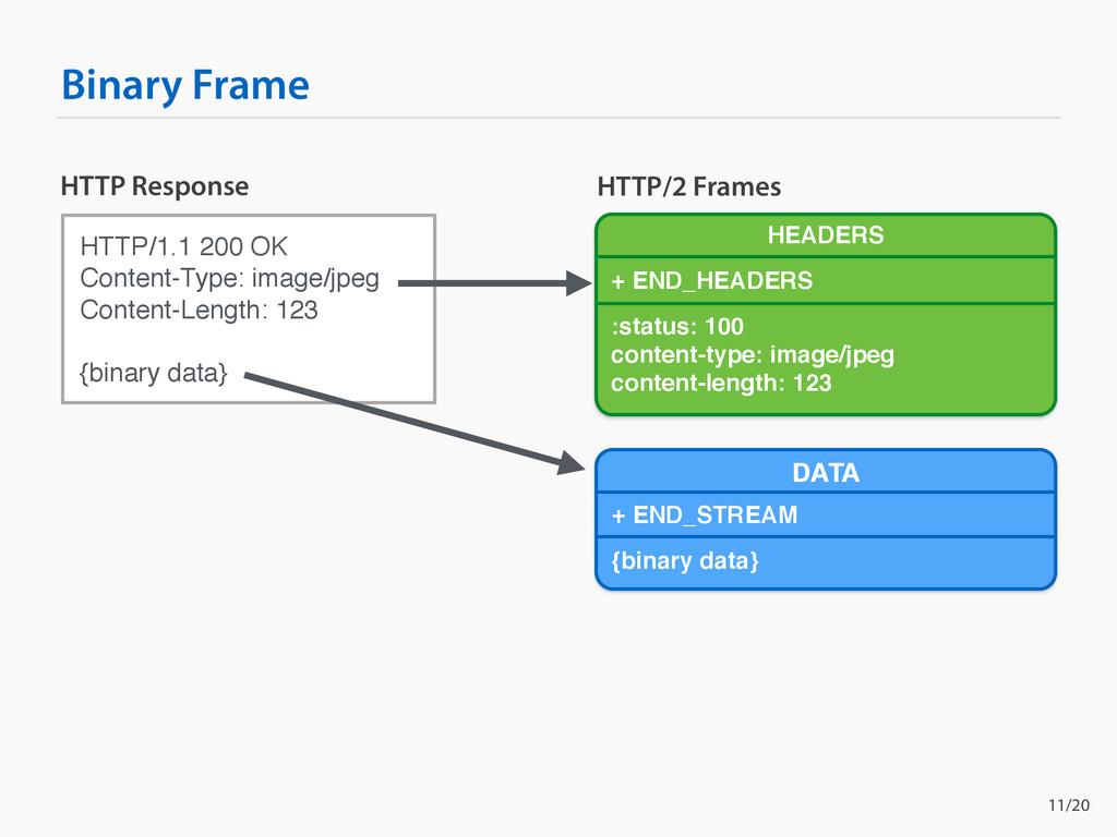 Binary Frame HTTP/1.1 200 OK Content-Type: imag...