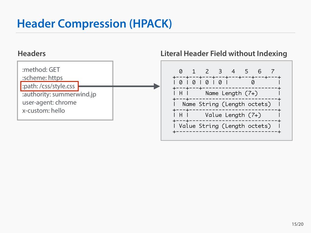 Header Compression (HPACK) :method: GET :scheme...