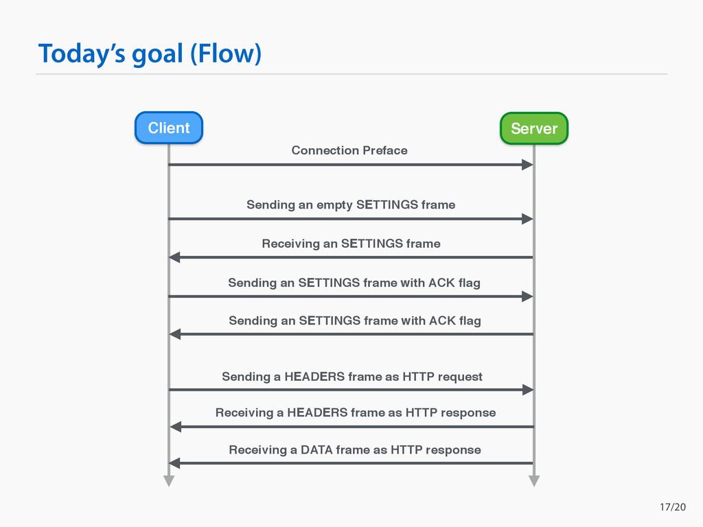 Today's goal (Flow) Client Server Connection Pr...