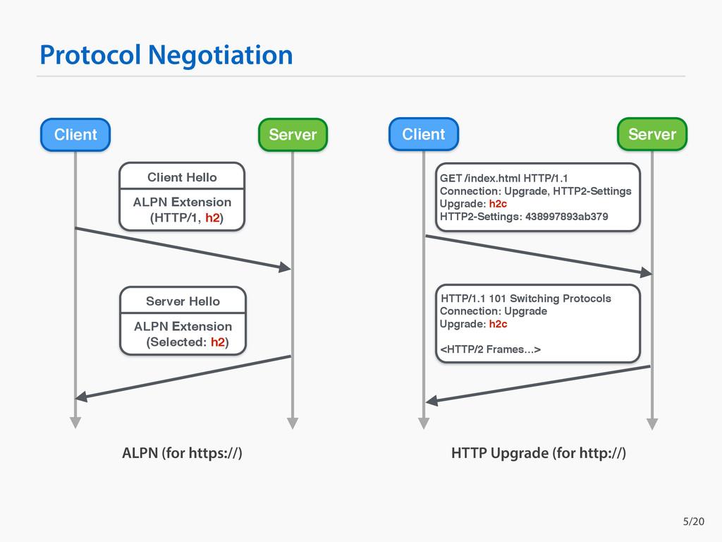 Protocol Negotiation Client Server Client Serve...