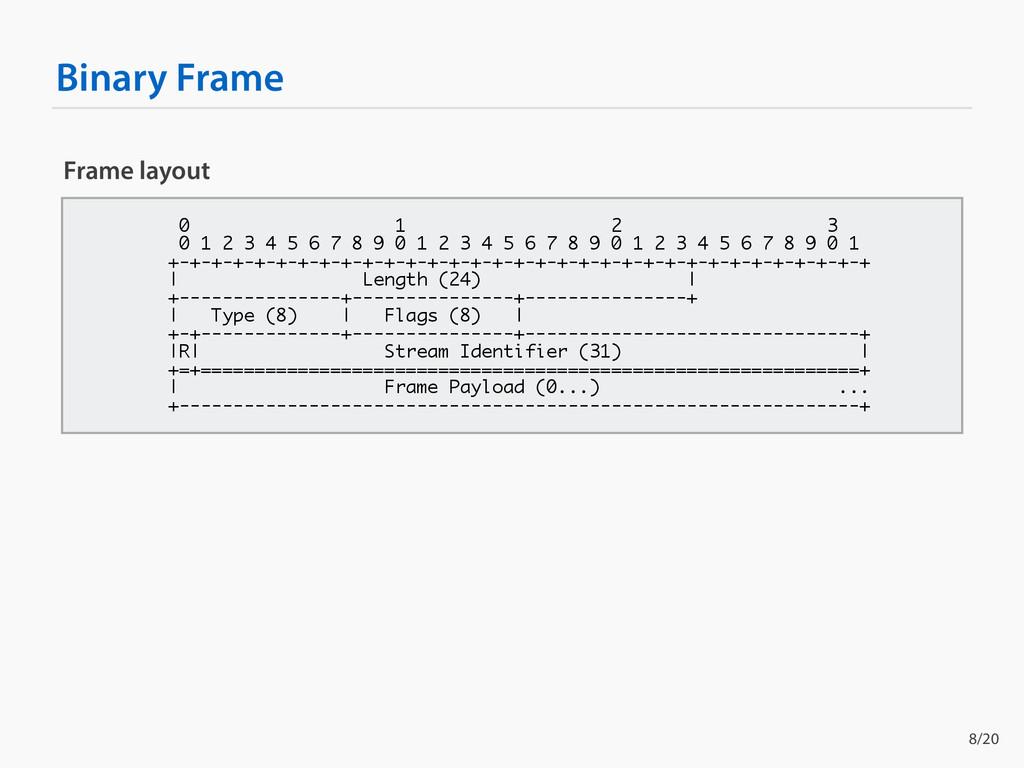 Binary Frame Frame layout 0 1 2 3 0 1 2 3 4 5 6...