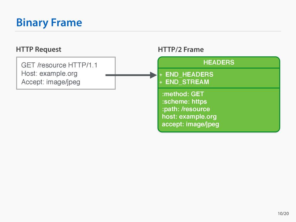 Binary Frame GET /resource HTTP/1.1 Host: examp...