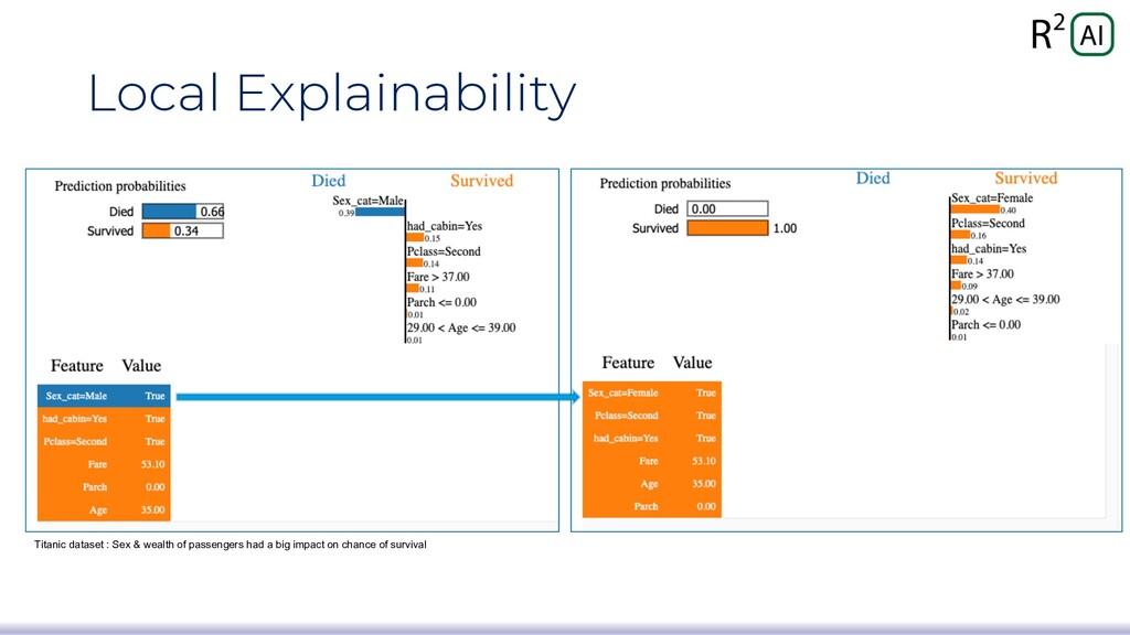 Local Explainability Titanic dataset : Sex & we...