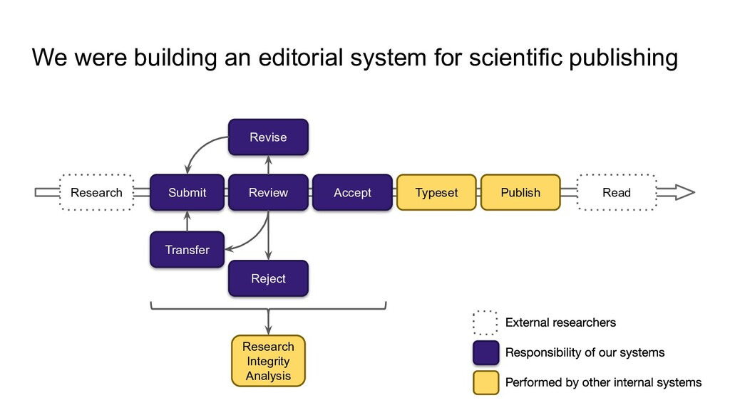 We were building an editorial system for scient...