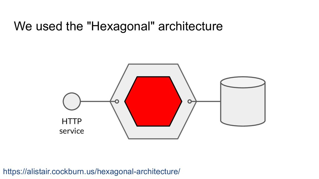 """We used the """"Hexagonal"""" architecture HTTP servi..."""