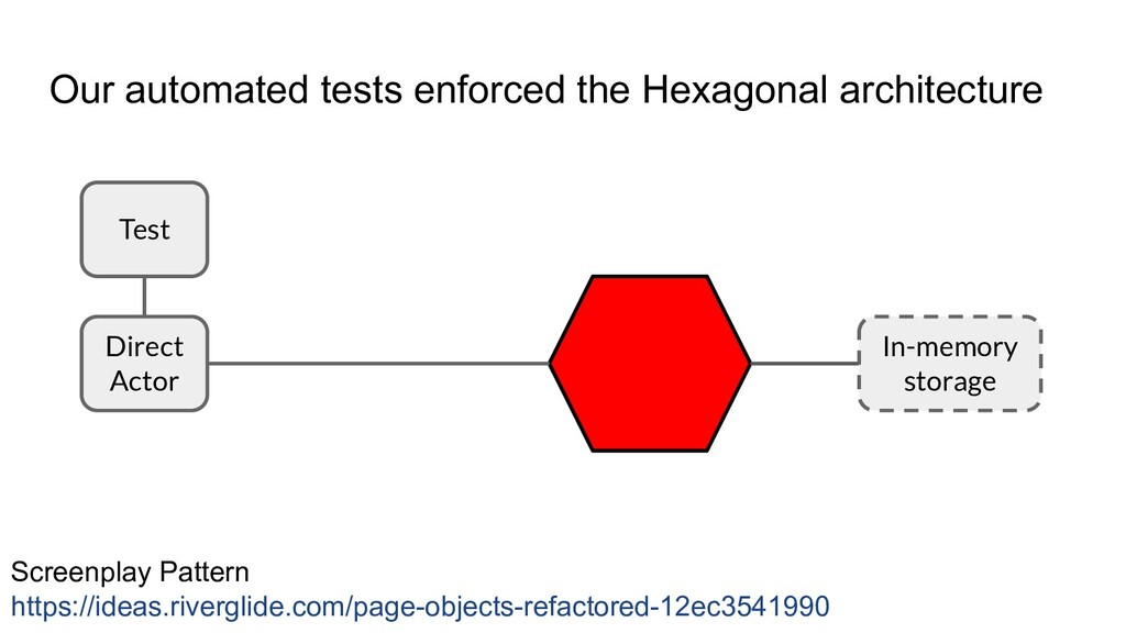 Our automated tests enforced the Hexagonal arch...