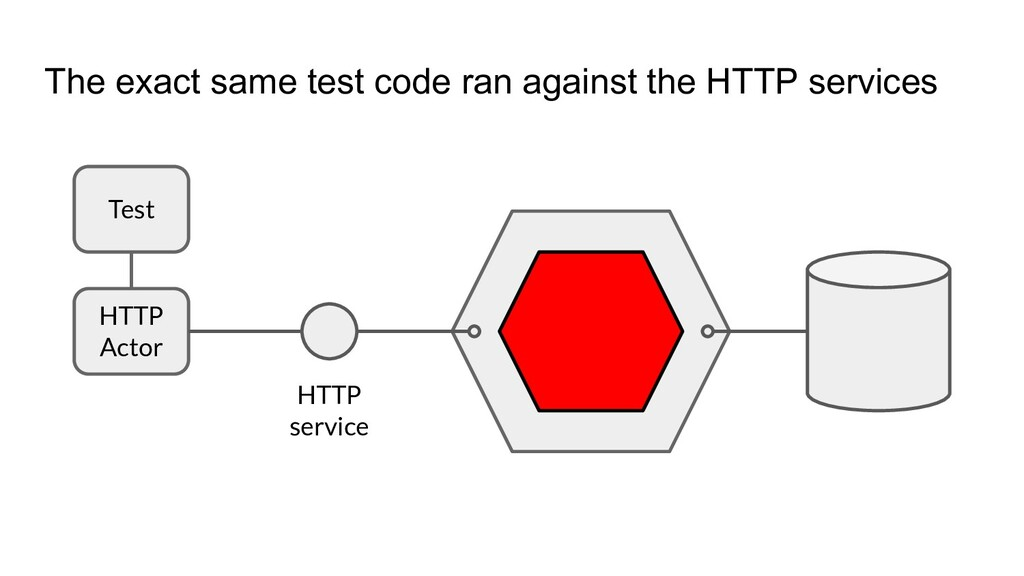 The exact same test code ran against the HTTP s...