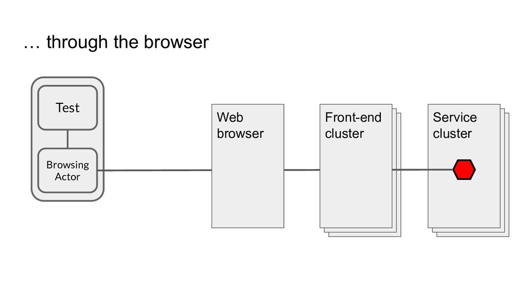 … through the browser Service cluster Service c...