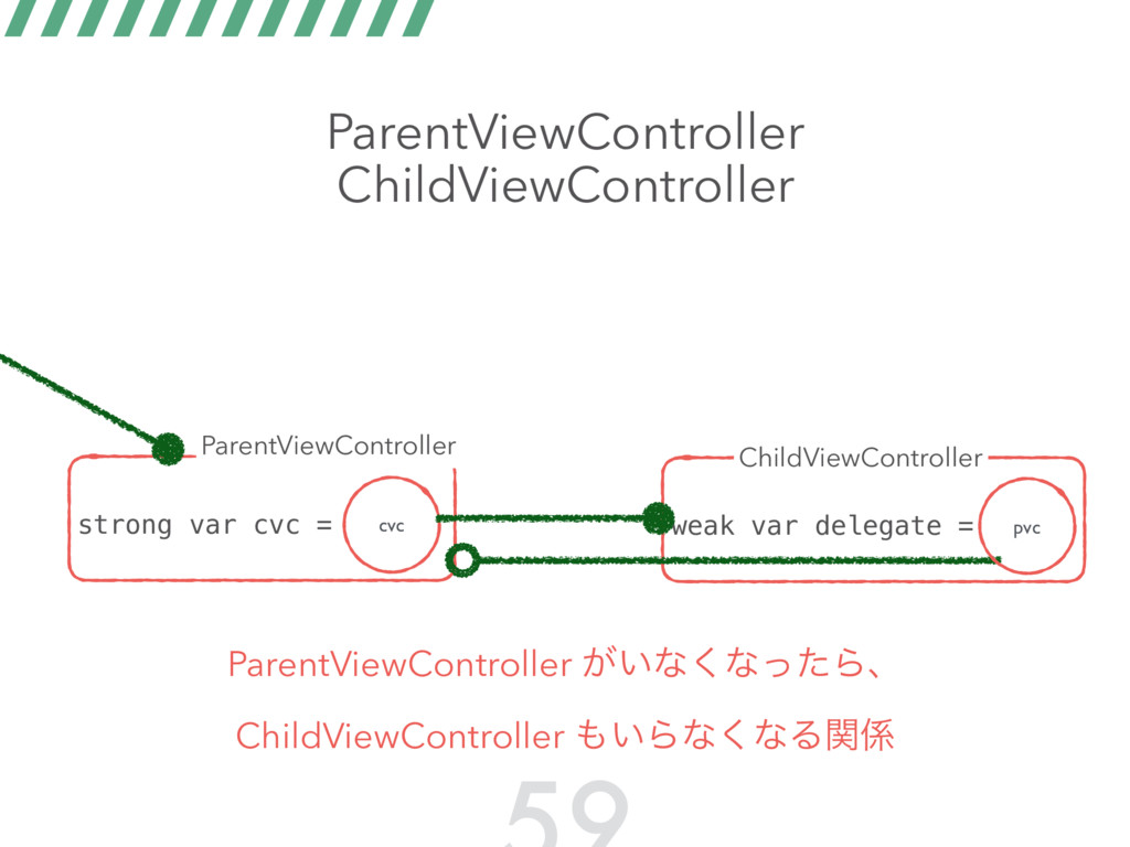 ParentViewController ChildViewController strong...