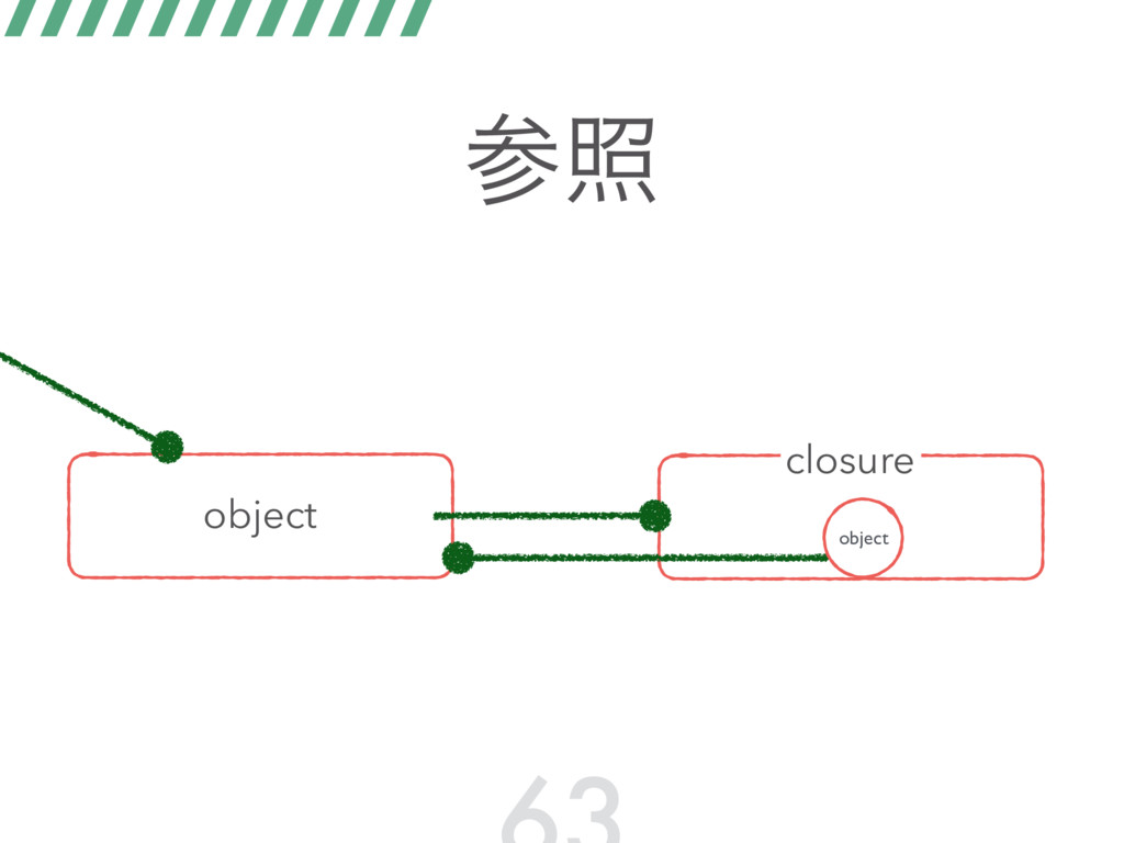 ࢀর object closure object