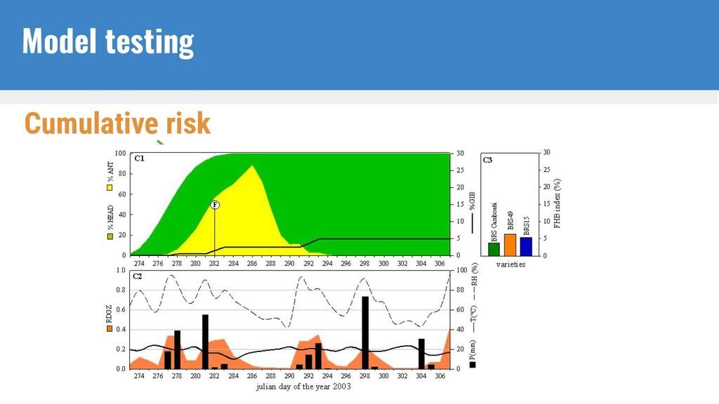 Cumulative risk Model testing