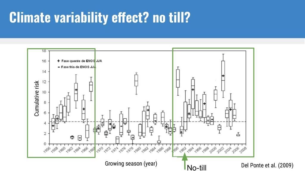 No-till Cumulative risk Growing season (year) D...