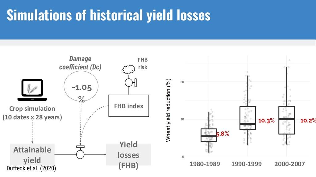 Crop simulation (10 dates x 28 years) FHB index...