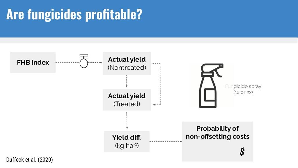 FHB index Fungicide spray (1x or 2x) Probabilit...