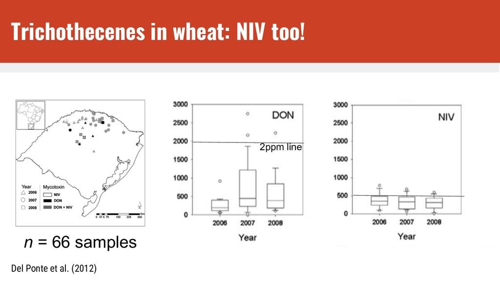 n = 66 samples 2ppm line Del Ponte et al. (2012...