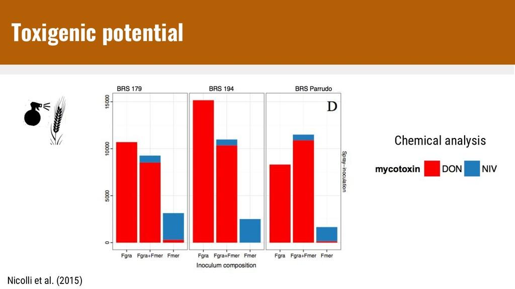 Nicolli et al. (2015) Chemical analysis Toxigen...