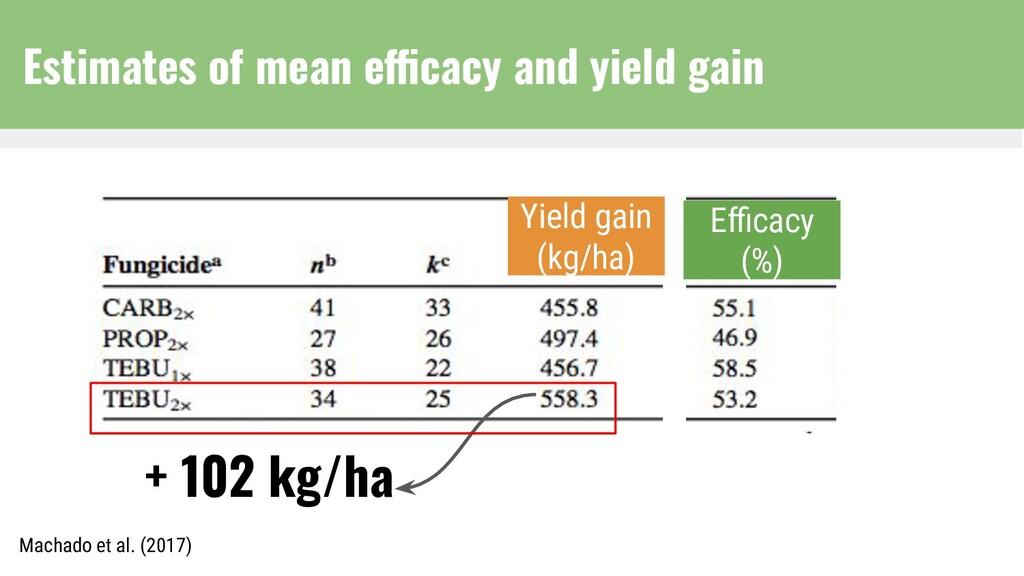 + 102 kg/ha Efficacy (%) Yield gain (kg/ha) Macha...