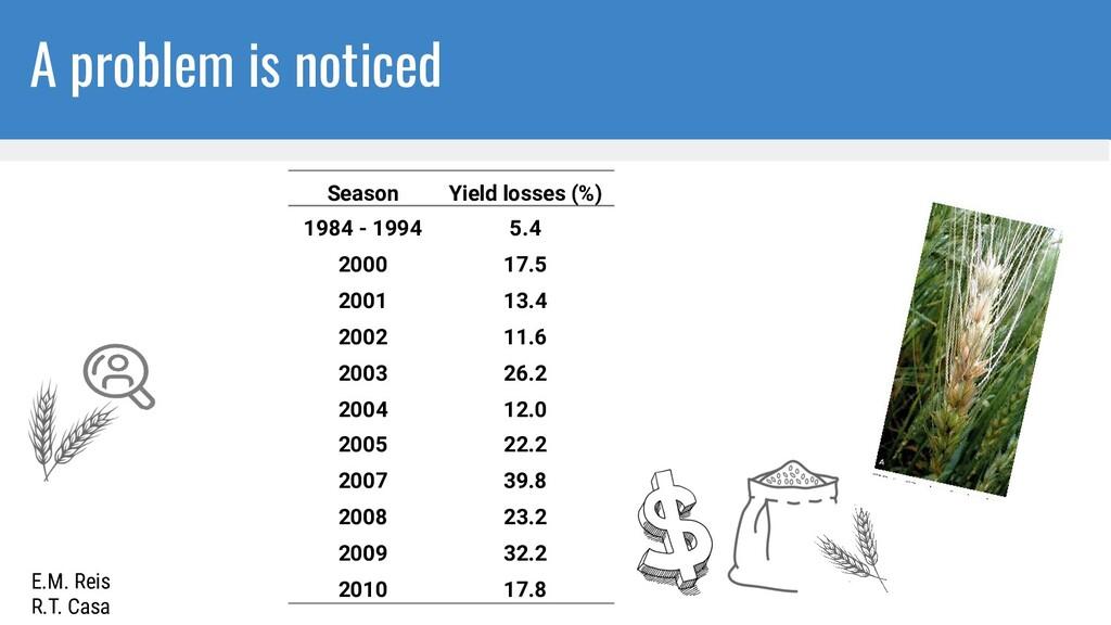 Season Yield losses (%) 1984 - 1994 5.4 2000 17...