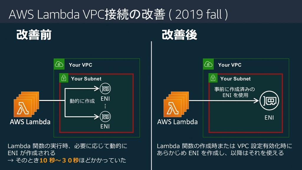 AWS Lambda VPC接続の改善 ( 2019 fall )