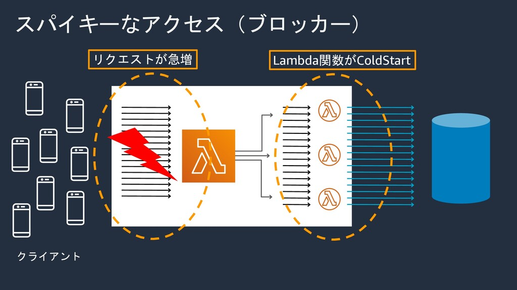 クライアント スパイキーなアクセス(ブロッカー) リクエストが急増 Lambda関数がCold...