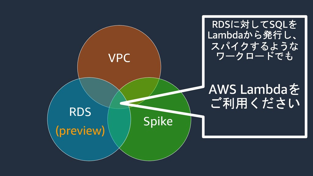 VPC Spike RDS (preview)