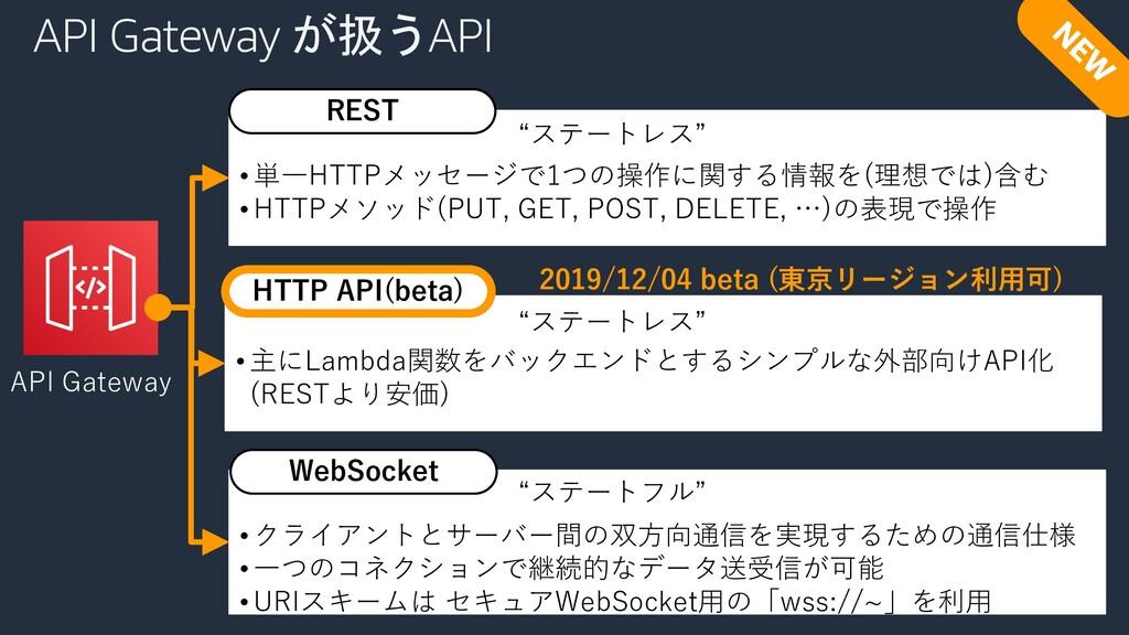 API Gateway が扱うAPI • 単⼀HTTPメッセージで1つの操作に関する情報を(理...