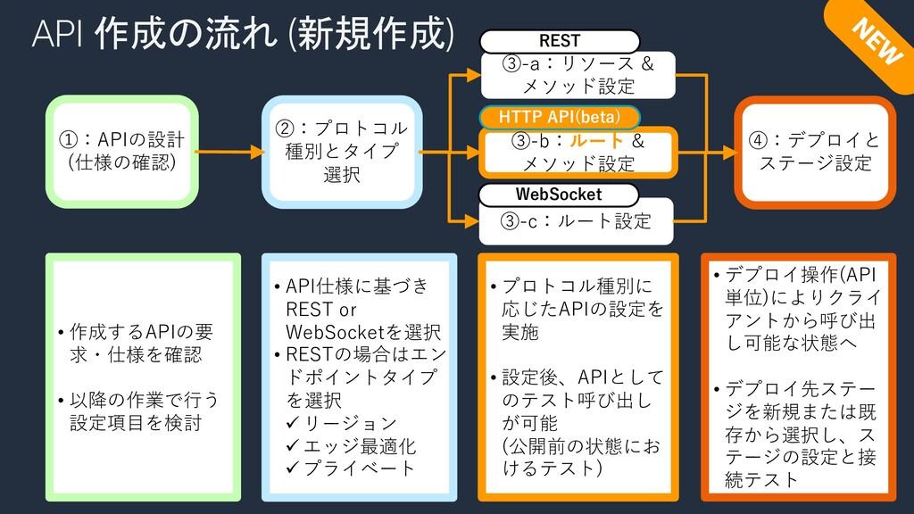 API 作成の流れ (新規作成) ②:プロトコル 種別とタイプ 選択 ③-a:リソース & メ...