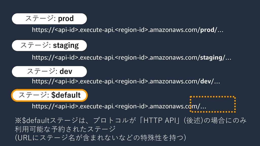 ステージ: staging ステージ: dev https://<api-id>.execut...