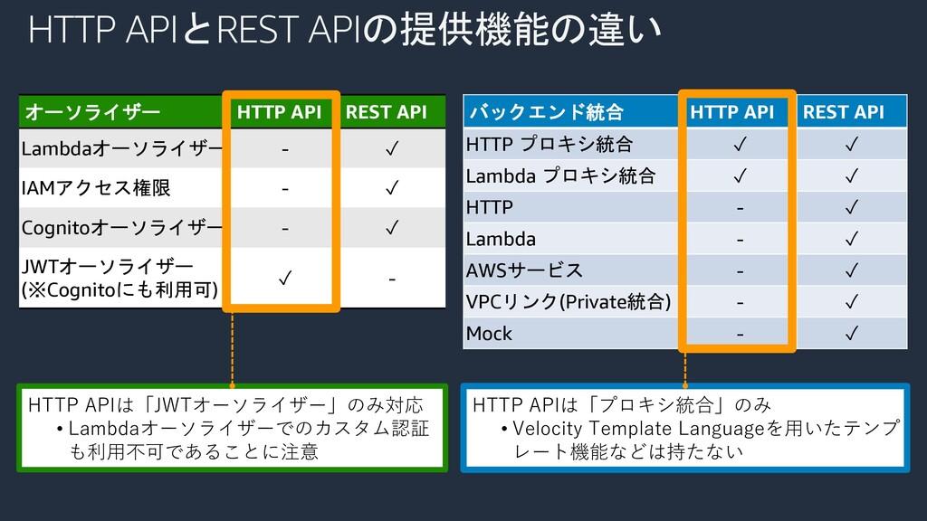 HTTP APIとREST APIの提供機能の違い オーソライザー HTTP API REST...