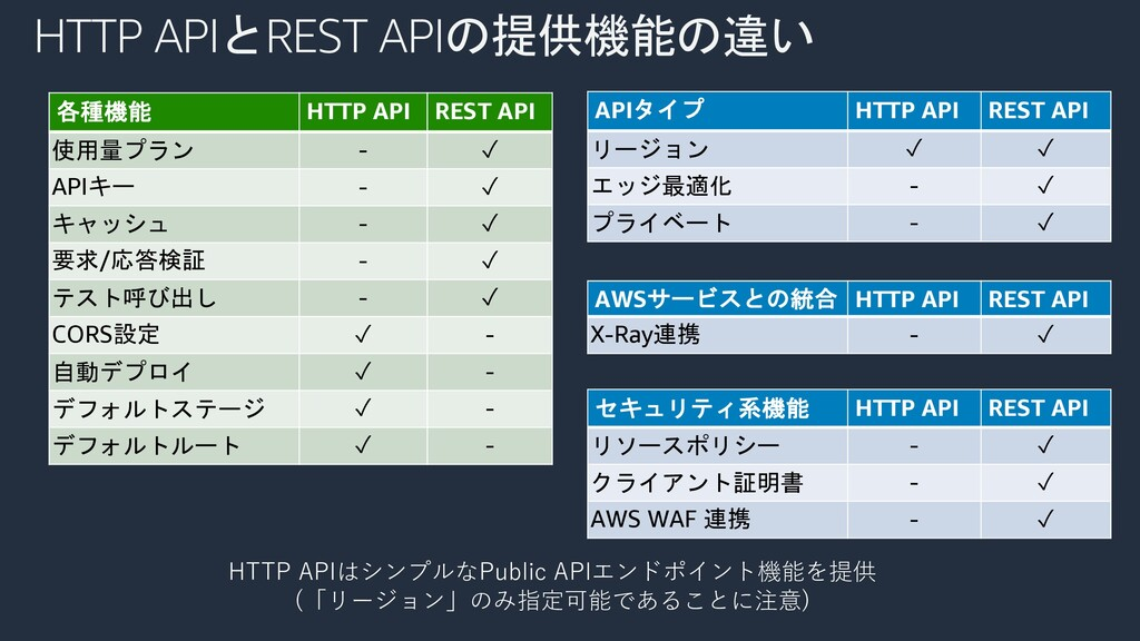 HTTP APIはシンプルなPublic APIエンドポイント機能を提供 (「リージョン」のみ...