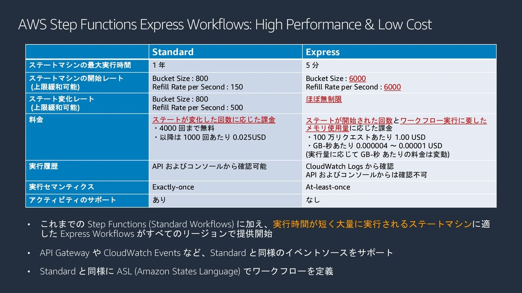 AWS Step Functions Express Workflows: High Perf...