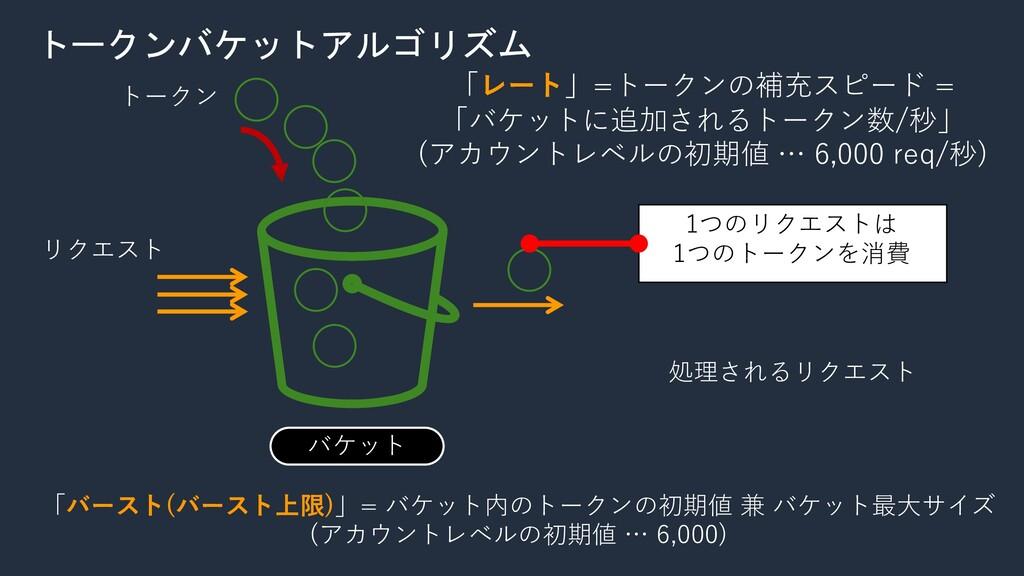 バケット 「レート」=トークンの補充スピード = 「バケットに追加されるトークン数/秒」 (ア...