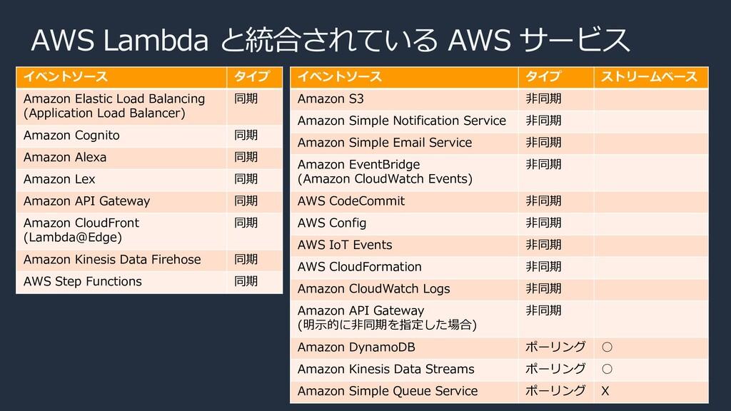 AWS Lambda と統合されている AWS サービス イベントソース タイプ Amazon...