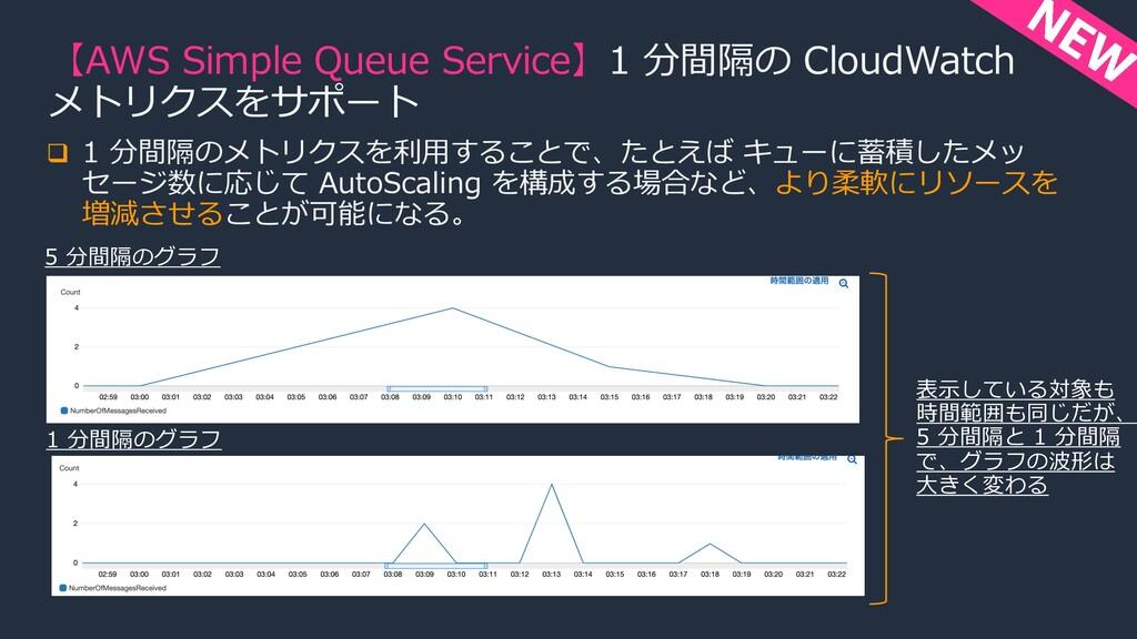 【AWS Simple Queue Service】1 分間隔の CloudWatch メトリ...