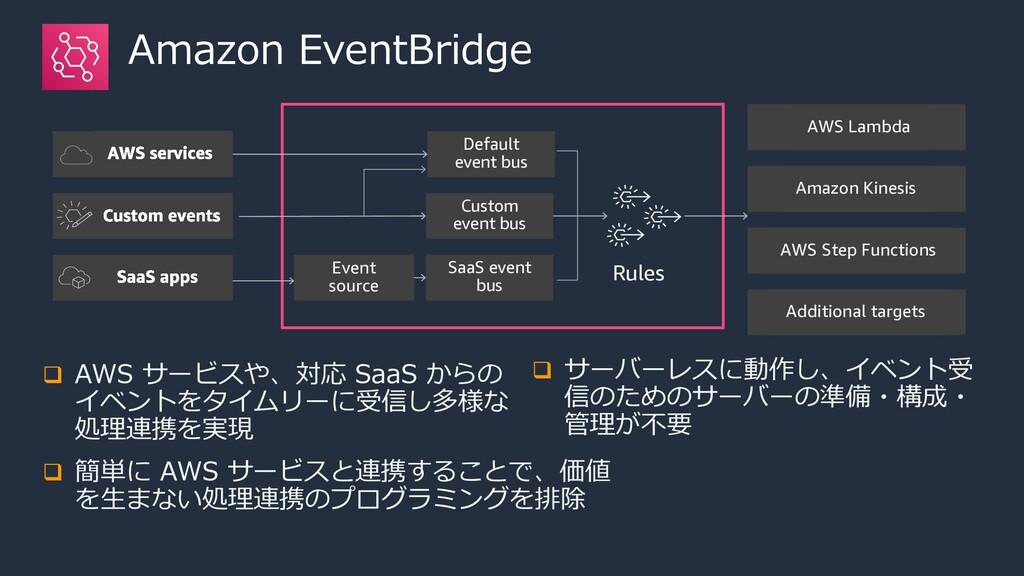 Amazon EventBridge q AWS サービスや、対応 SaaS からの イベント...