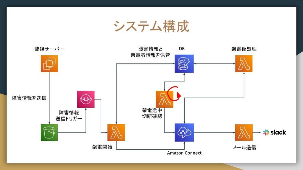 システム構成 監視サーバー 架電開始 架電後処理 メール送信 架電途中 切断確認 障害情報 送...