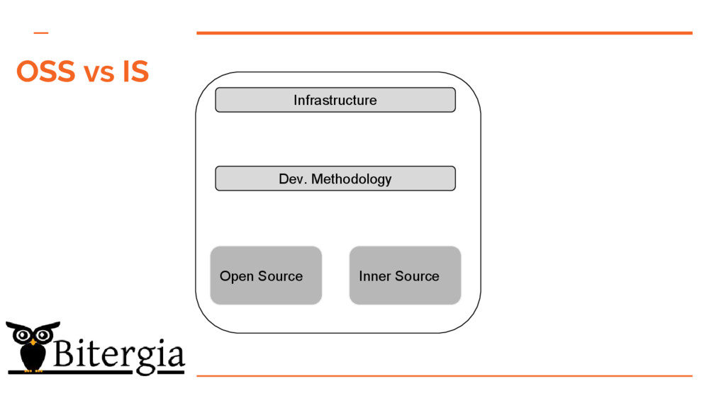 OSS vs IS Open Source Inner Source Dev. Methodo...