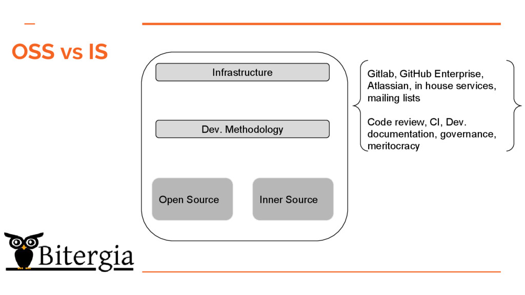 Open Source Inner Source Dev. Methodology Infra...